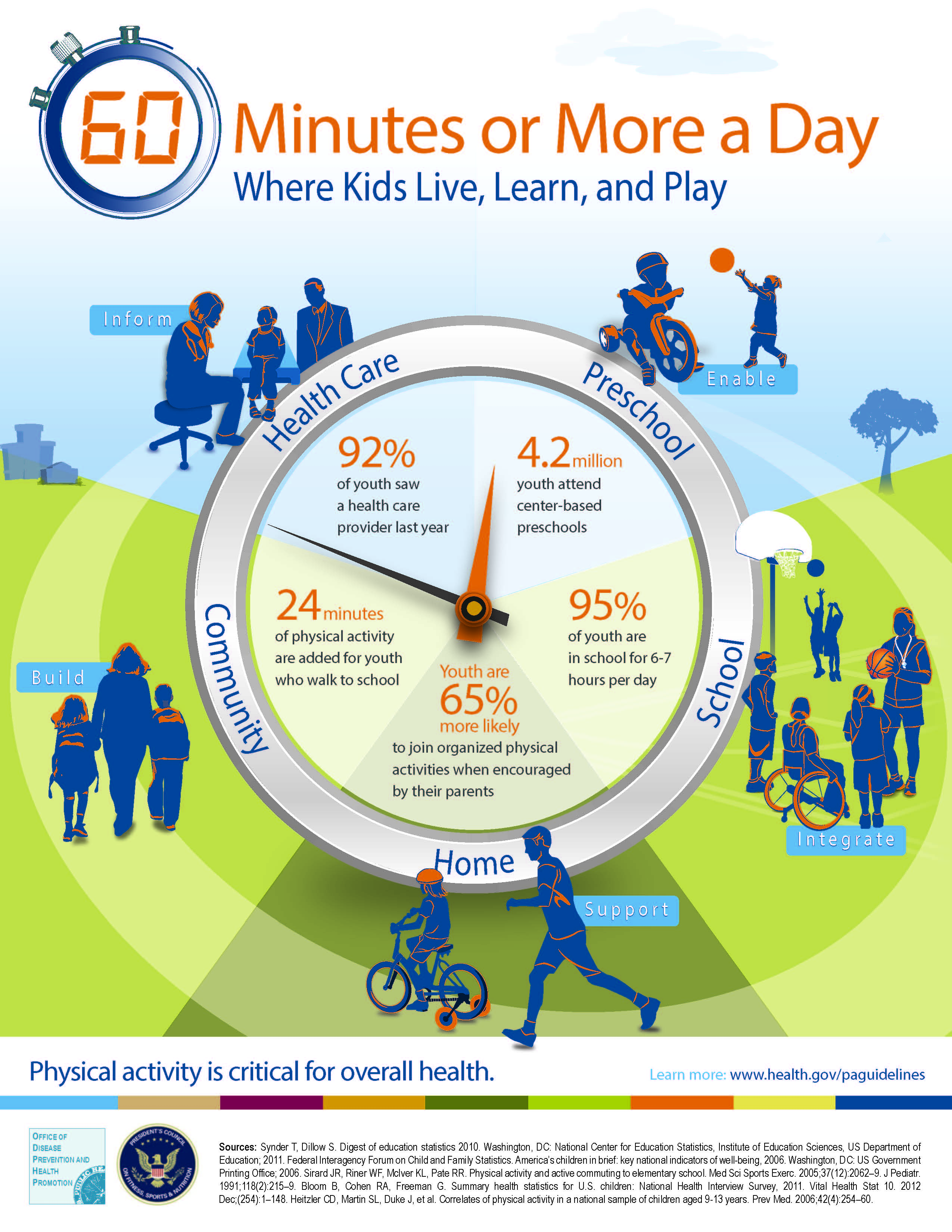 CDC Physical Activity Recommendations & Guidelines website